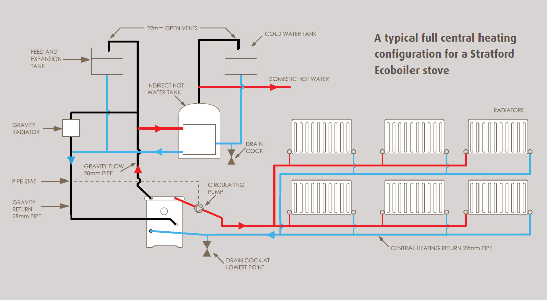 Radiator guide for Best central heating system