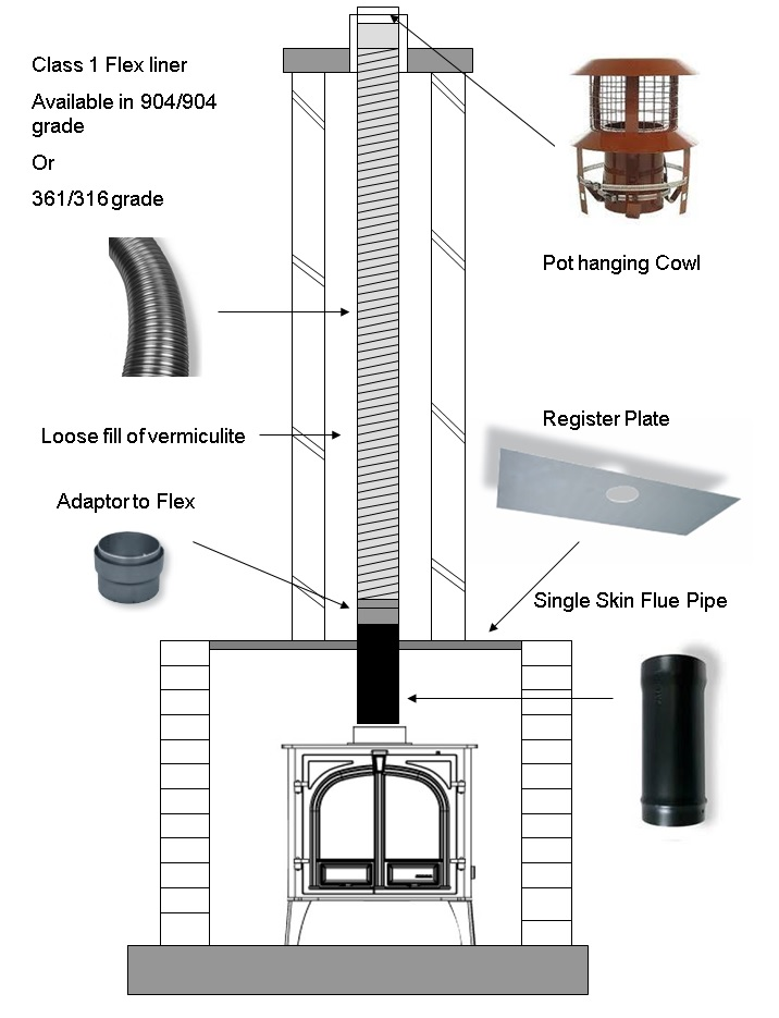 Flexible Lined Chimney