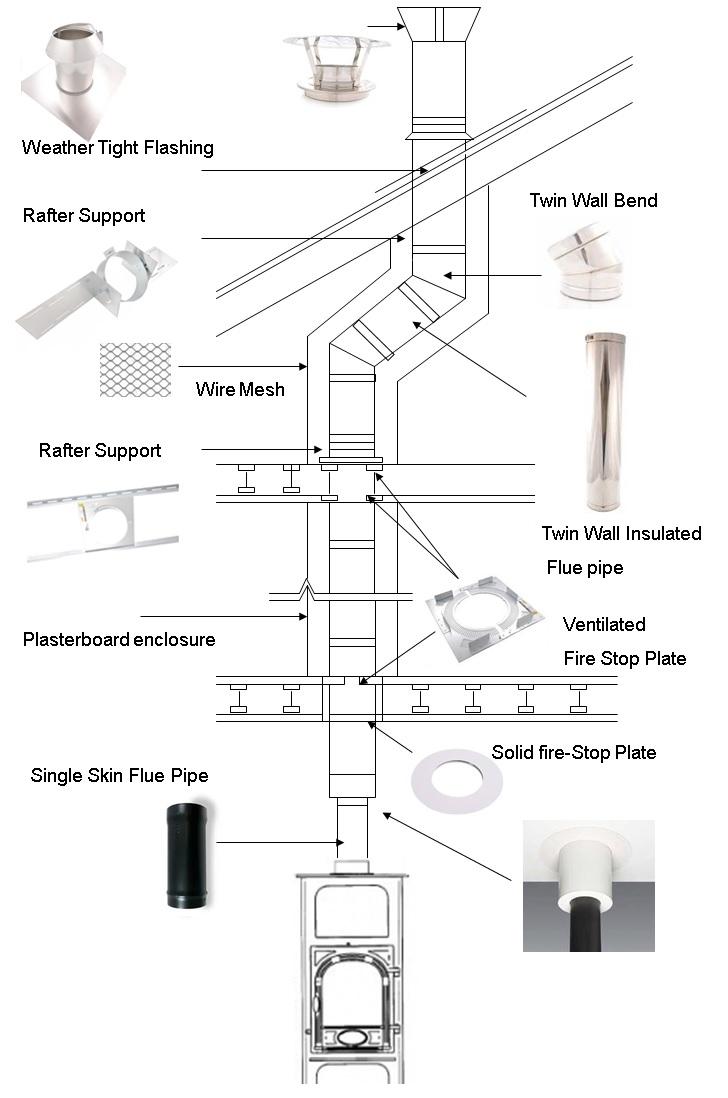 Installation Guides