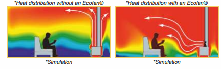 heat distribution on Eco fan