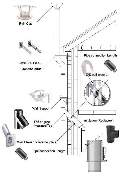 Internal Flue System