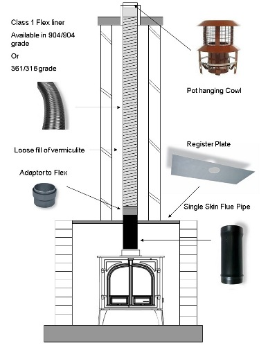 flexible flue liner installation
