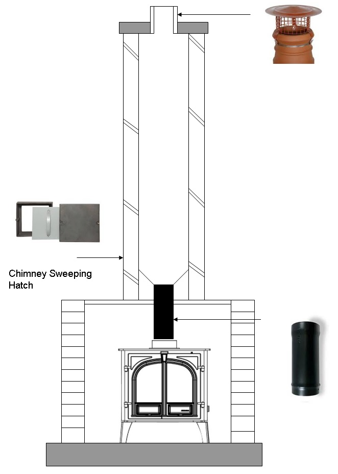 Connecting a flue pipe